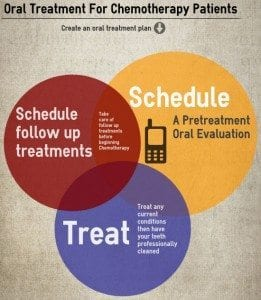 Oral Cancer Care for Chemotherapy Patients of Denver Dentist